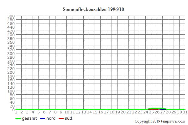 Diagramm der Sonnenfleckenzahlen für 1996/10