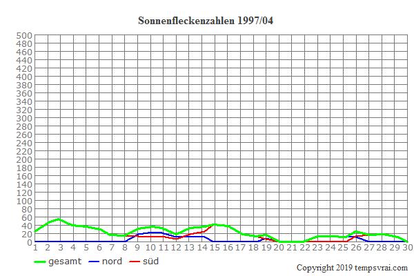 Diagramm der Sonnenfleckenzahlen für 1997/04