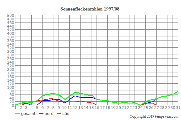 Diagramm der Sonnenfleckenzahlen für 1997/08