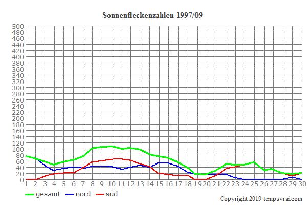 Diagramm der Sonnenfleckenzahlen für 1997/09