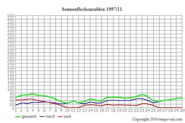 Diagramm der Sonnenfleckenzahlen für 1997/11