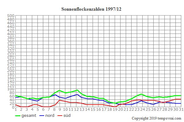 Diagramm der Sonnenfleckenzahlen für 1997/12