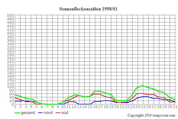 Diagramm der Sonnenfleckenzahlen für 1998/01