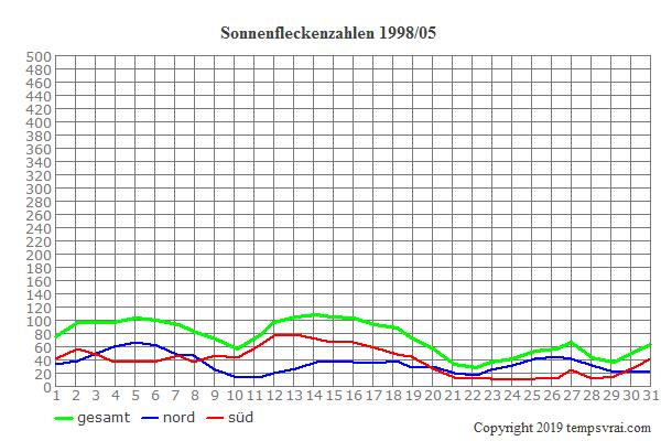Diagramm der Sonnenfleckenzahlen für 1998/05