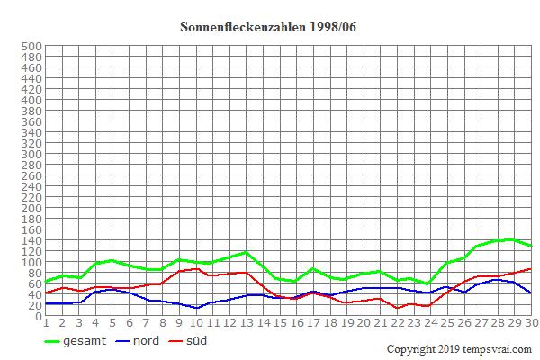 Diagramm der Sonnenfleckenzahlen für 1998/06
