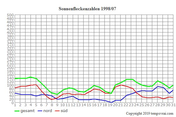 Diagramm der Sonnenfleckenzahlen für 1998/07