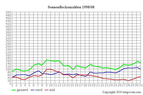Diagramm der Sonnenfleckenzahlen für 1998/08