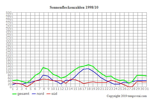 Diagramm der Sonnenfleckenzahlen für 1998/10