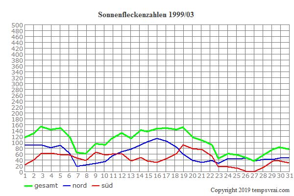 Diagramm der Sonnenfleckenzahlen für 1999/03