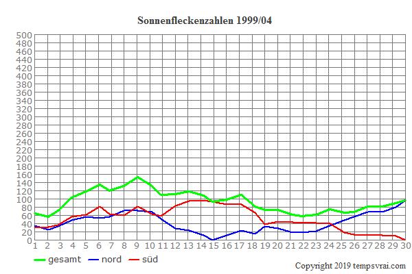 Diagramm der Sonnenfleckenzahlen für 1999/04
