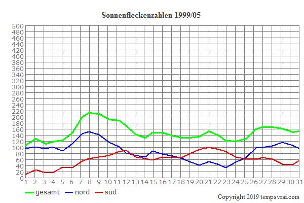 Diagramm der Sonnenfleckenzahlen für 1999/05