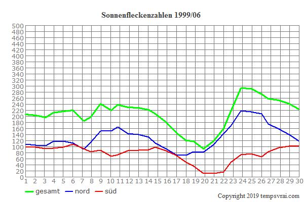 Diagramm der Sonnenfleckenzahlen für 1999/06