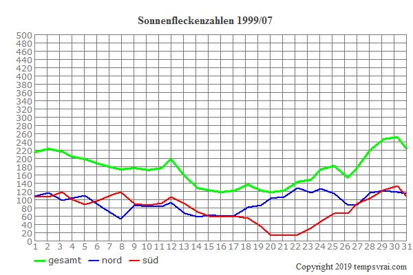 Diagramm der Sonnenfleckenzahlen für 1999/07