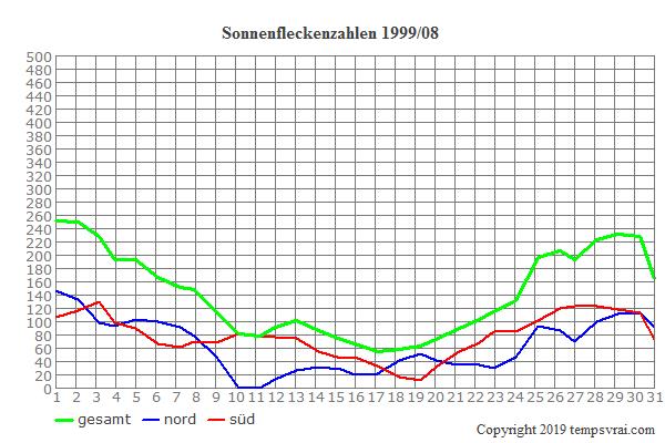 Diagramm der Sonnenfleckenzahlen für 1999/08