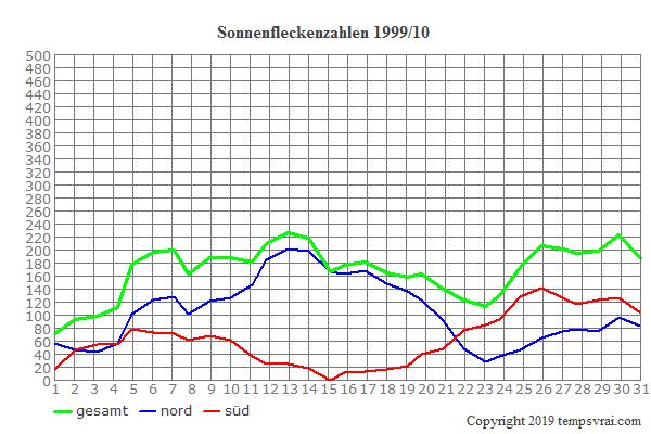 Diagramm der Sonnenfleckenzahlen für 1999/10