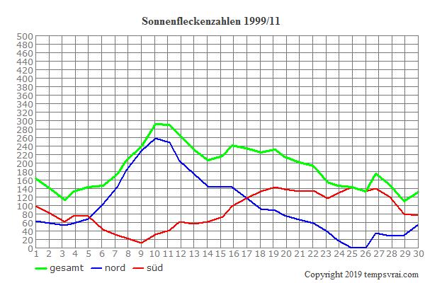 Diagramm der Sonnenfleckenzahlen für 1999/11
