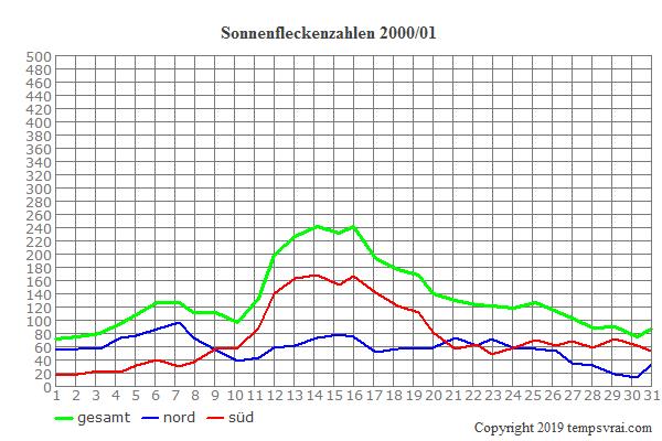 Diagramm der Sonnenfleckenzahlen für 2000/01