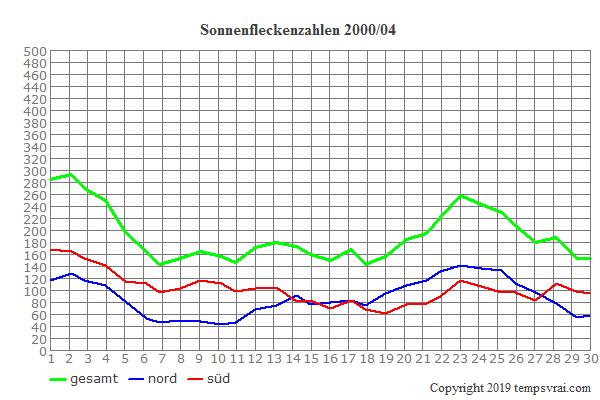 Diagramm der Sonnenfleckenzahlen für 2000/04