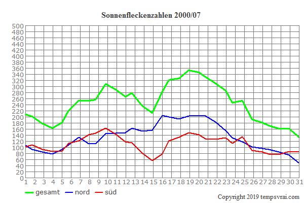 Diagramm der Sonnenfleckenzahlen für 2000/07