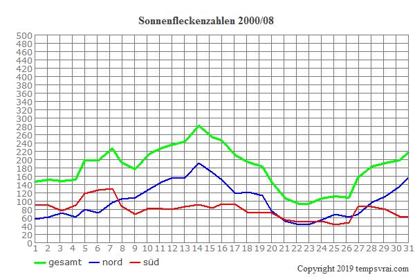 Diagramm der Sonnenfleckenzahlen für 2000/08