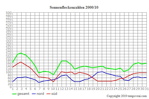 Diagramm der Sonnenfleckenzahlen für 2000/10