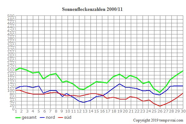 Diagramm der Sonnenfleckenzahlen für 2000/11