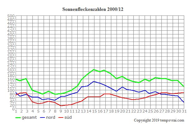 Diagramm der Sonnenfleckenzahlen für 2000/12