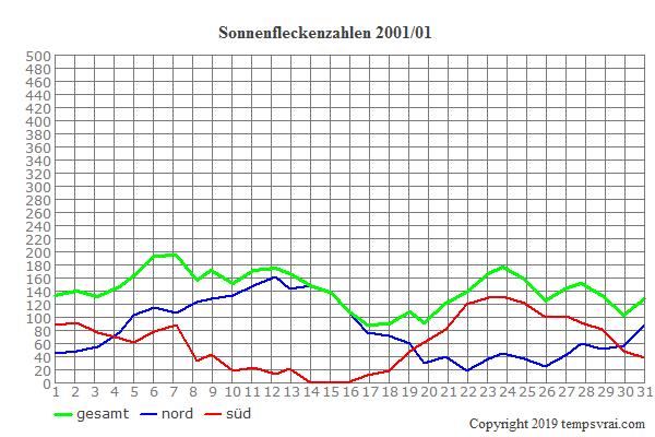 Diagramm der Sonnenfleckenzahlen für 2001/01