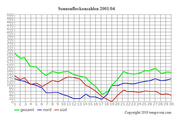 Diagramm der Sonnenfleckenzahlen für 2001/04