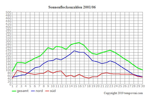 Diagramm der Sonnenfleckenzahlen für 2001/06
