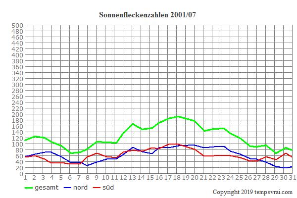 Diagramm der Sonnenfleckenzahlen für 2001/07