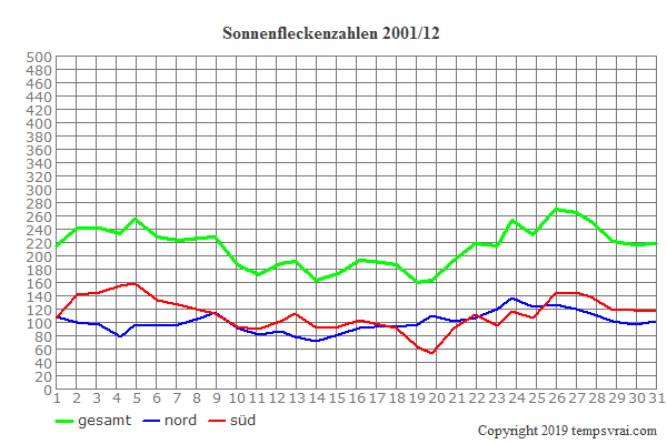 Diagramm der Sonnenfleckenzahlen für 2001/12