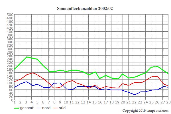 Diagramm der Sonnenfleckenzahlen für 2002/02