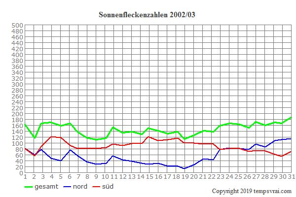 Diagramm der Sonnenfleckenzahlen für 2002/03