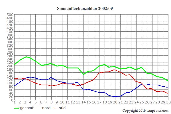 Diagramm der Sonnenfleckenzahlen für 2002/09
