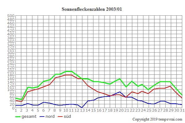Diagramm der Sonnenfleckenzahlen für 2003/01
