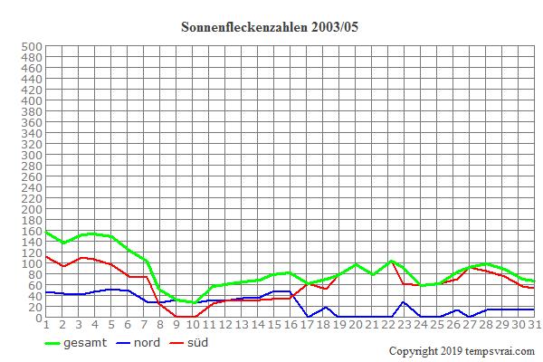 Diagramm der Sonnenfleckenzahlen für 2003/05