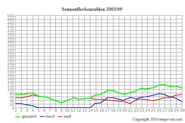 Diagramm der Sonnenfleckenzahlen für 2003/09