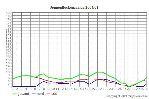 Diagramm der Sonnenfleckenzahlen für 2004/01