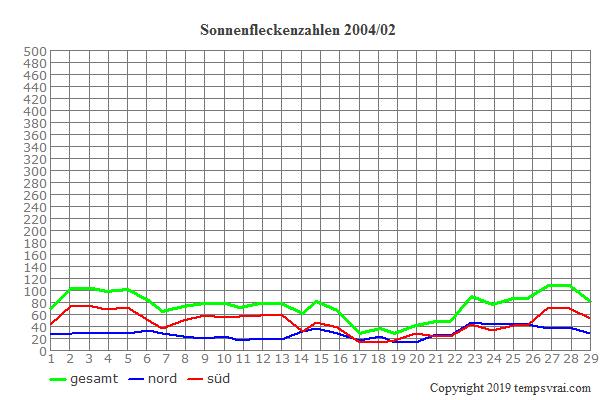 Diagramm der Sonnenfleckenzahlen für 2004/02