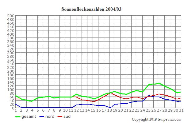 Diagramm der Sonnenfleckenzahlen für 2004/03