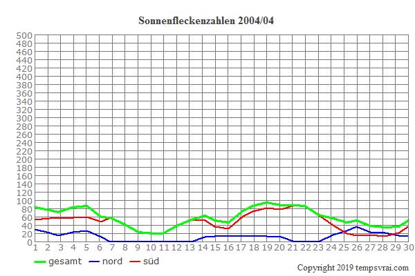 Diagramm der Sonnenfleckenzahlen für 2004/04