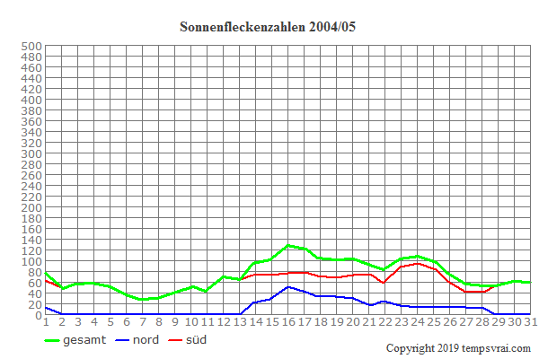 Diagramm der Sonnenfleckenzahlen für 2004/05