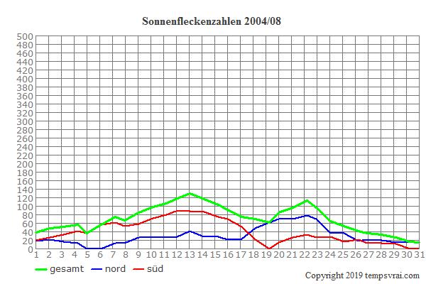 Diagramm der Sonnenfleckenzahlen für 2004/08