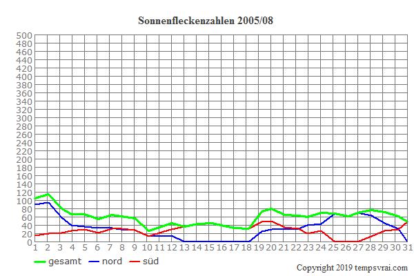 Diagramm der Sonnenfleckenzahlen für 2005/08