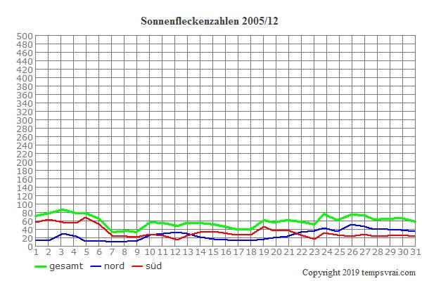 Diagramm der Sonnenfleckenzahlen für 2005/12