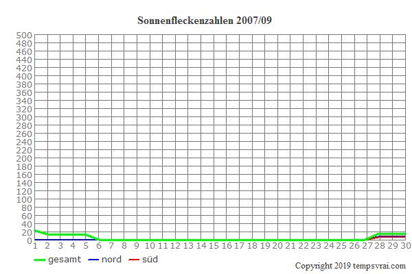 Diagramm der Sonnenfleckenzahlen für 2007/09