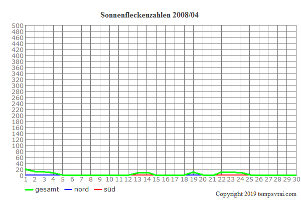 Diagramm der Sonnenfleckenzahlen für 2008/04