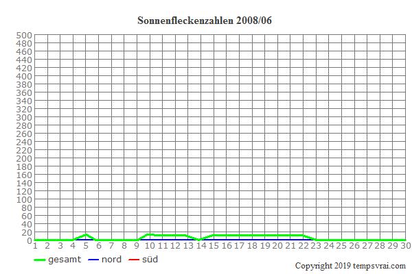 Diagramm der Sonnenfleckenzahlen für 2008/06