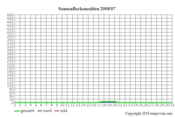 Diagramm der Sonnenfleckenzahlen für 2008/07